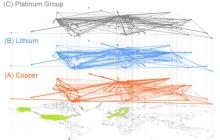 Network analysis shows systemic risk in mineral markets