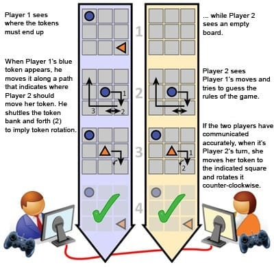 A game in which players try to communicate the rules without talking or even seeing one another helps neuroscientists isolate the parts of the brain responsible for mutual understanding.
