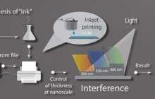 Creating a color printer that uses a colorless, non-toxic nanostructure ink inspired by nature