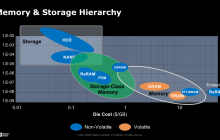 ReRAM memory chips perform computing tasks, greatly increases computing speed and saves energy