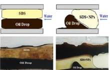 New materials improve oil recovery to 58% compared to 45% recovery in the presence of surfactant alone