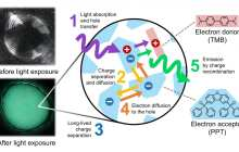 Persistent luminescence - a new approach to glow-in-the-dark materials