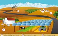 Agrophotovoltaics increases land use efficiency by 60 percent