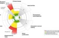 The planetary boundaries for antibiotic and pesticide resistance shows several are already crossed