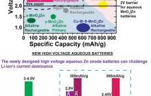 An inexpensive rechargeable manganese dioxide zinc battery could challenge lithium-ion dominance