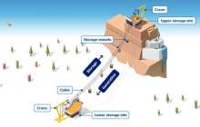 A combination of hydropower and Mountain Gravity Energy Storage could fill a real need