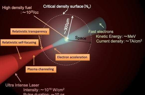 A new approach to clean nuclear fusion power