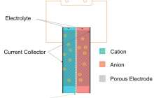 Fast-charging super-capacitor technology