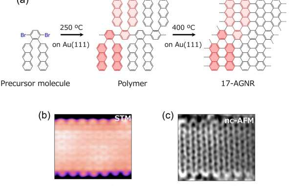 The next generation of miniaturized electronics could be based on new graphene nanoribbons