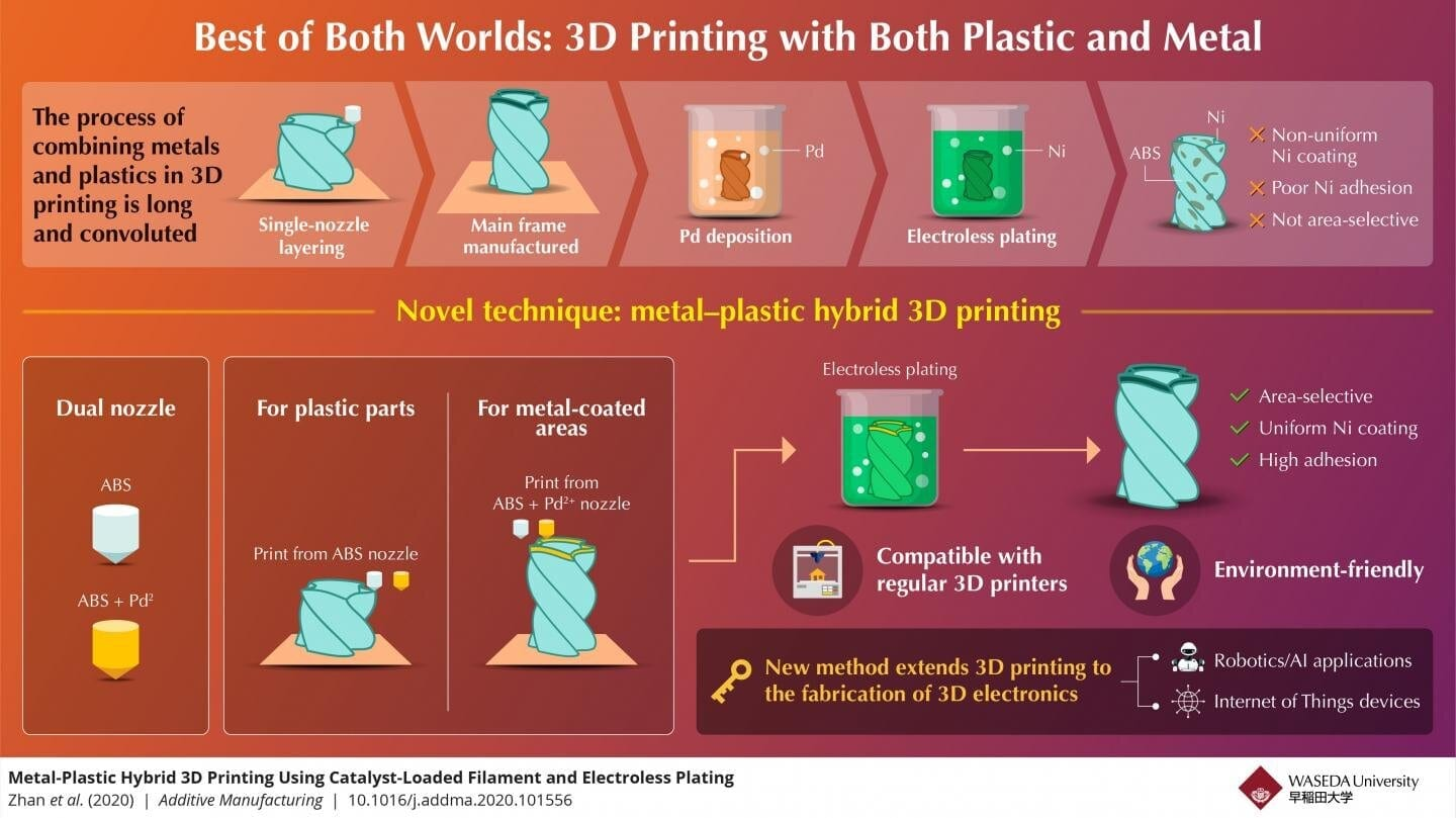 The Best of Both Worlds: A New Take on Metal–Plastic Hybrid 3D Printing