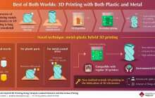 Paving the way for 3D electronics: Metal-plastic hybrid 3D printing is now real