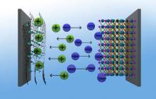 Highly efficient supercapacitors start to seriously challenge batteries