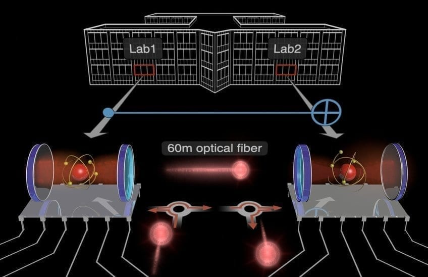 This picture shows the two qubit modules (red atom between two blue mirrors) that have been interconnected to implement a basic quantum computation (depicted as light blue symbol) over a distance of 60 meters. The modules reside in different laboratories of the same building and are connected by an optical fiber. The computation operation is mediated by a single photon (flying red sphere) that interacts successively with the two modules. [less] Stephan Welte, Severin Daiss (MPQ)