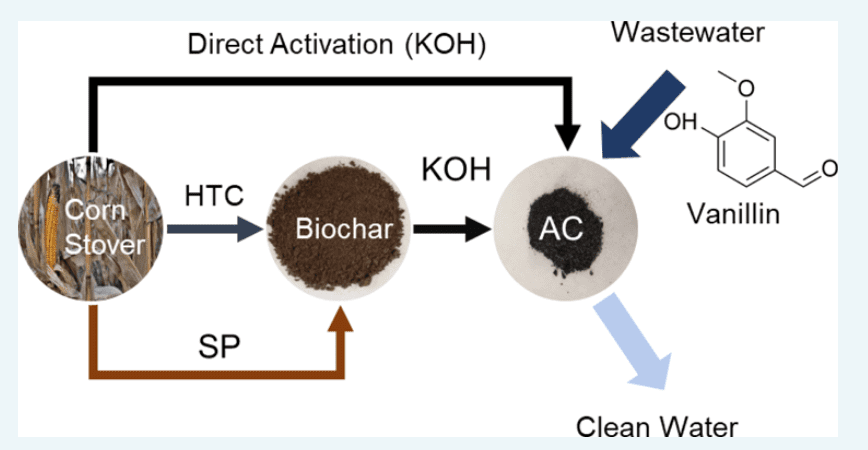 An illustration depicting how corn stover is turned to biochar, then to activated carbon for water filtration. (Abdul-Aziz et. al., 2021)
