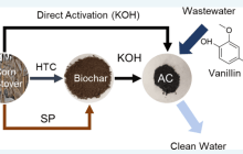 Upcycling: Activated carbon made from corn stover filters 98 percent of a pollutant from water