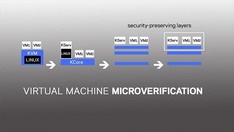 Microverification of cloud hypervisors.