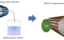 The solar powered reduction of CO2