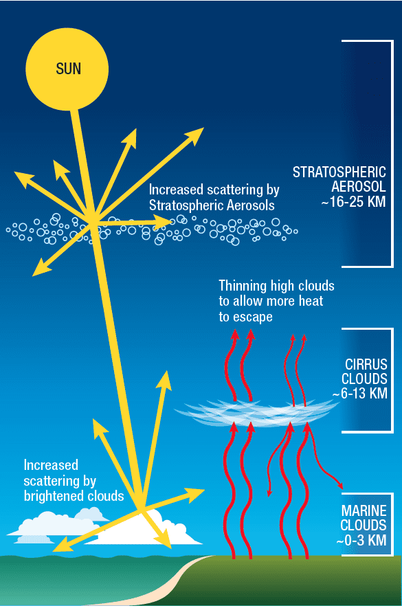 Three main types of solar geoengineering that are now being studied. Graphic: US National Academy of Science