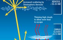 Understanding solar geoengineering as an action of last resort