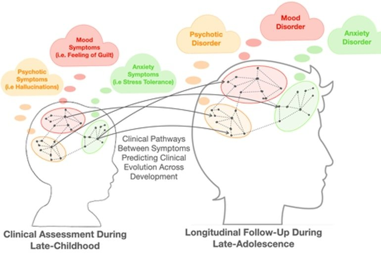 Schematic representation of longitudinal network analyses applied to developmental psychiatry. Networks are reconstructed by calculating correlations between different symptoms, both at each assessment and over time. This allows the risk of developing a psychotic disorder in adolescence to be estimated and the most important targets for treatment to be identified.via UNIGE