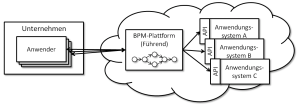 BPM-basierte Cloud-Integration (Quelle: HMD 296, siehe oben)