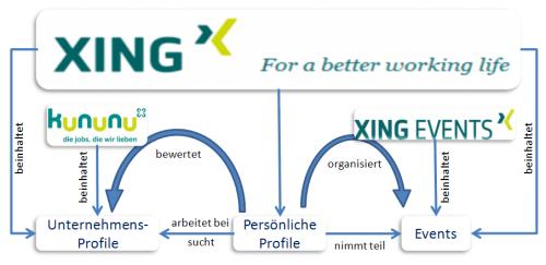 XING Beziehungen (ohne Anspruch auf Vollständigkeit und Korrektheit)