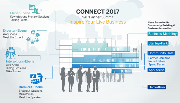 SAP Connect 2017 - Formate