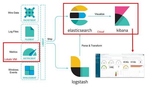 Elastic-Stack / (B)ELK-Stack: Datenanalyse und Visualisierung aus der Cloud