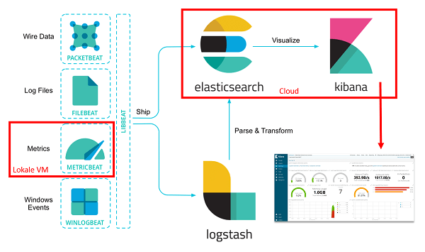 Elastic Stack - Cloud Demoszenario