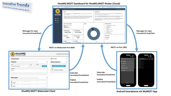MQTT - Demoszenario