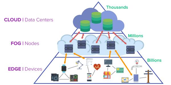 Cloud Computing, Edge Computing und Fog Computing - Unterschiede kurz erklärt
