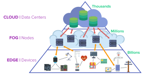 Cloud, Fog und Edge (Quelle: pubnub.com/blog/moving-the-cloud-to-the-edge-computing/)