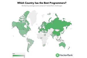 Weltweite Programmierskills (Quelle: HackerRank)