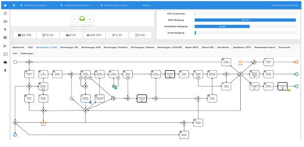 Automatisierung komplexer Prozesse mit TRUSTee (Business Control Center BCC)