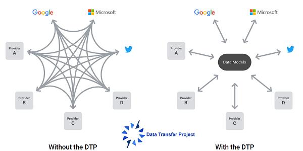 Data Transfer Project (DTP) - Daten zwischen Cloud-Diensten übertragen (u.a. mit Google, Microsoft, Facebook und Twitter)
