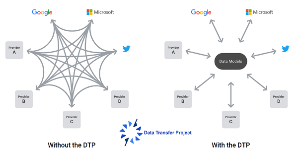Data Transfer Project, u.a. mit Google, Facebook, Microsoft und Twitter