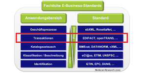 Fachliche eBusiness-Standards (Quelle: Berlecon Research)