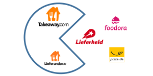 Takeaway.com übernimmt Lieferheld, Foodora und Pizza.de