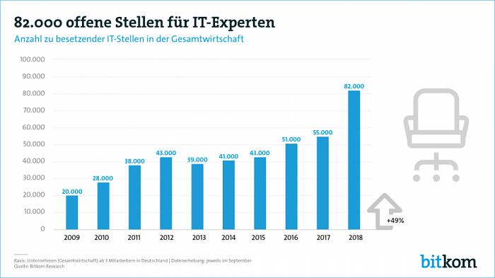 Anzahl offener Stellen für IT-Experten (Quelle: Bitkom)