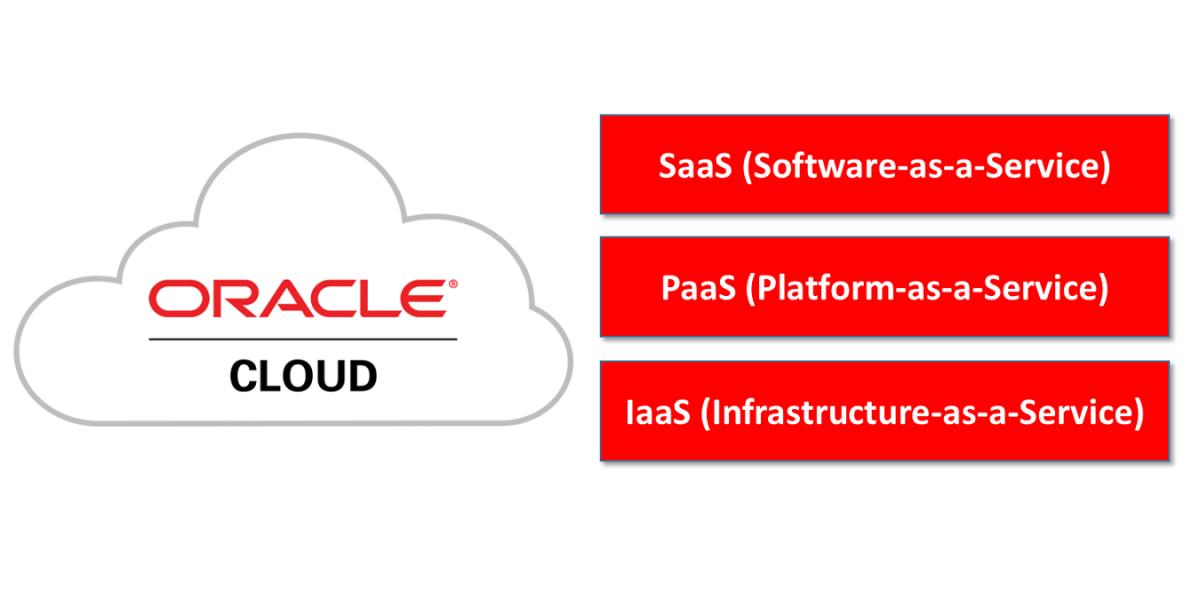 Die Oracle Cloud – Überblick über IaaS-, PaaS- und SaaS-Angebote inklusive VM-Kurztest