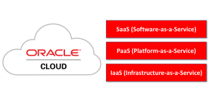 Die Oracle Cloud (IaaS, PaaS, SaaS)