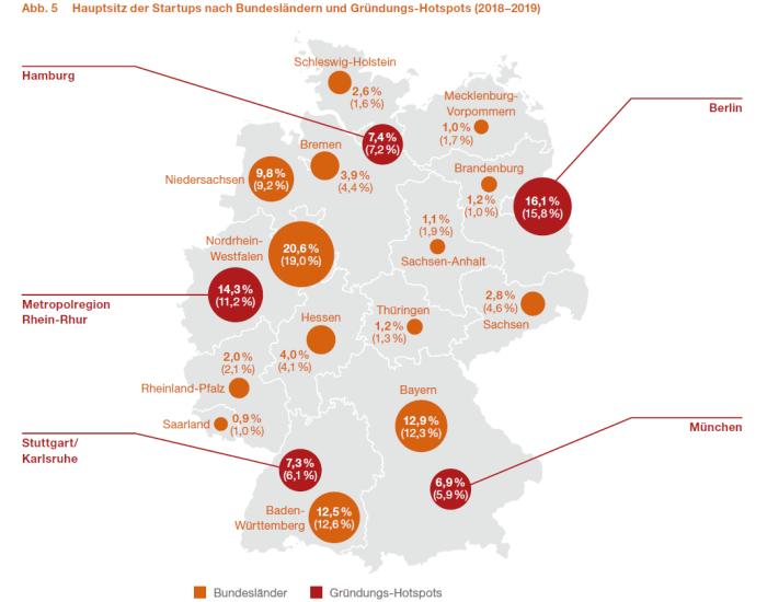 Deutscher Startup Monitor 2019 - Hauptsitze und Gründungs-Hotspots