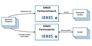 Das IONOS Partnerprogramm