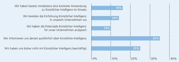 Studie des Fraunhofer IAO: KI in der Unternehmenspraxis, Abb. 7, S. 28