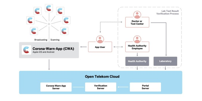 Corona-Warn-App (Quelle: CWA-Github, Solution Architecture)