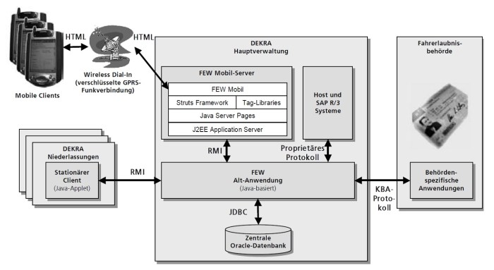 Gesamtarchitektur FEW bzw. FEW Mobil (Quelle: unten)
