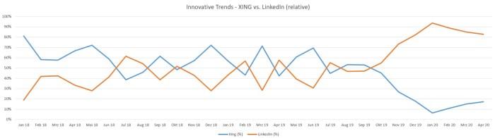 Besucher XING (blau) vs. LinkedIn (rot)