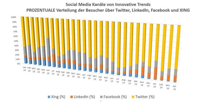 Innovative Trends: Prozentualer Anteil der Besucher über die verschiedenen Social Media Kanäle