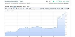 Starker Kursanstieg bei Slack nach Übernahmegerüchten durch Salesforce