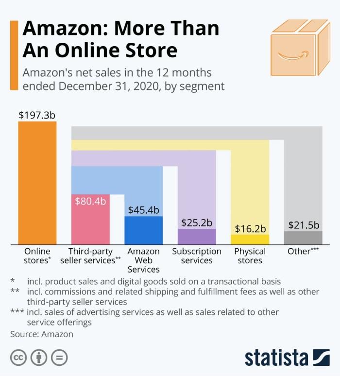 Amazon Ertragsübersicht 2020 (Quelle: Statista, CC BY ND, https://www.statista.com/chart/15917/amazon-revenue-by-segment/)